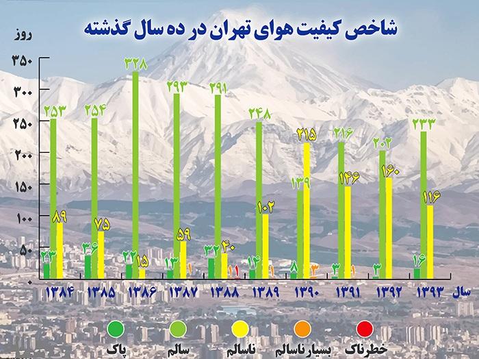 آلودهترین روزهای تهران در دولت دهم