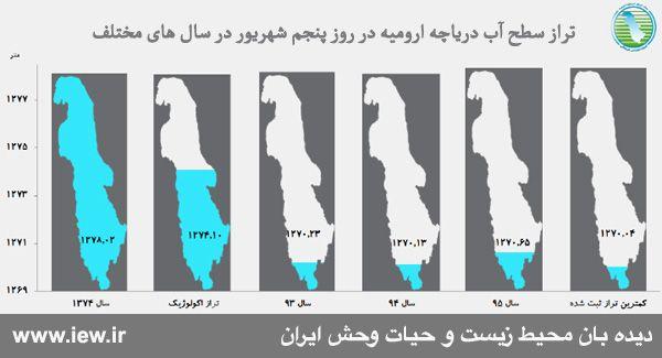 تراز آب دریاچه ارومیه ۵۲ سانتیمتر بالاتر آمده است