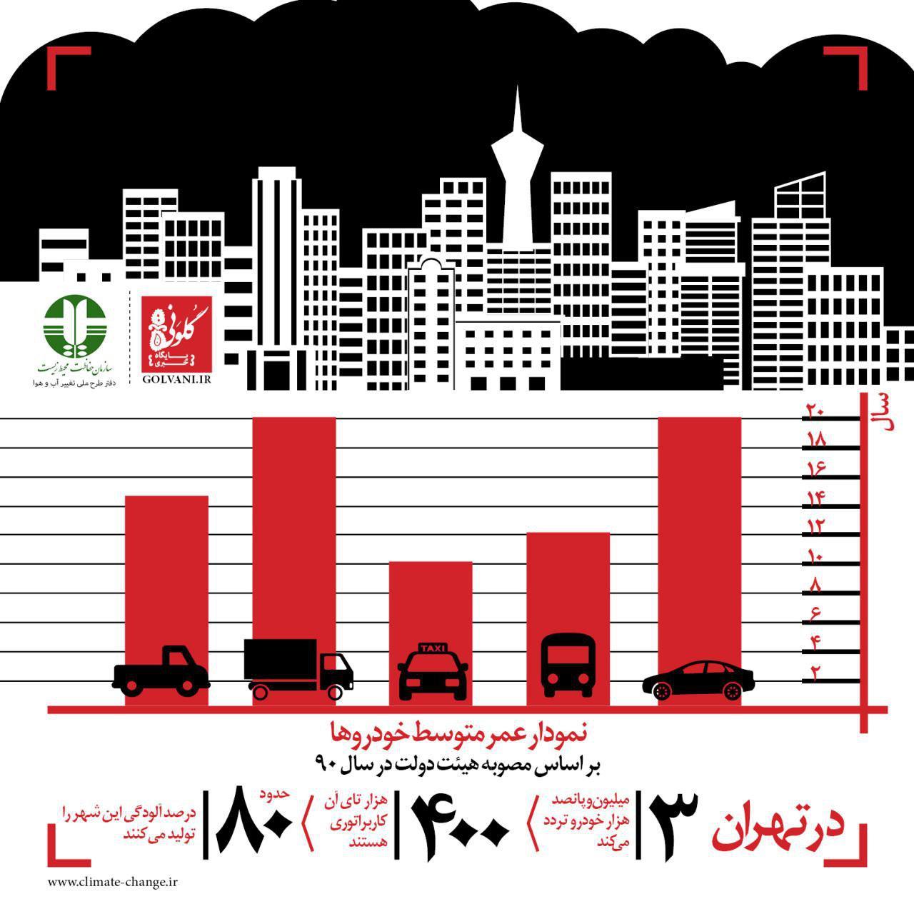 تغییر اقلیم باید اولویت ایران باشد