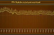 ضریب جینی و جیب خالی ایرانیان
