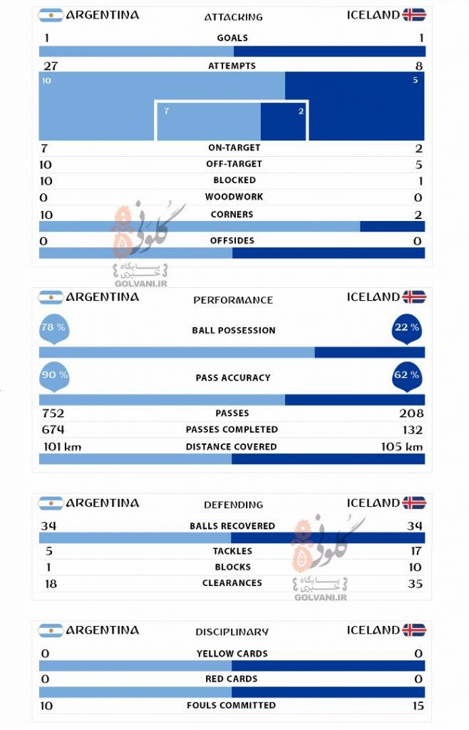 آمار بازی آرژانتین با ایسلند