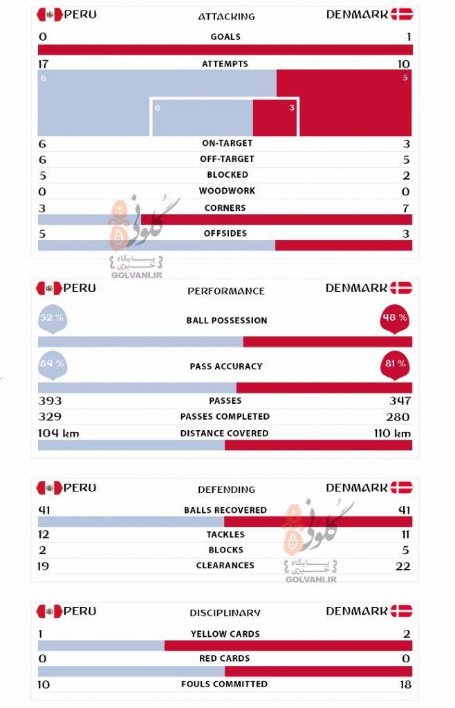 آمار بازی دانمارک و پرو