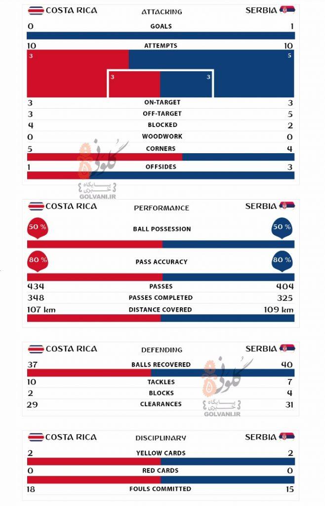 آمار بازی صربستان و کاستاریکا