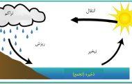 الگوی مفهومی و کلی چرخه آب