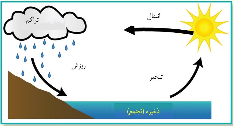 منابع پژوهشی درباره چرخه آب