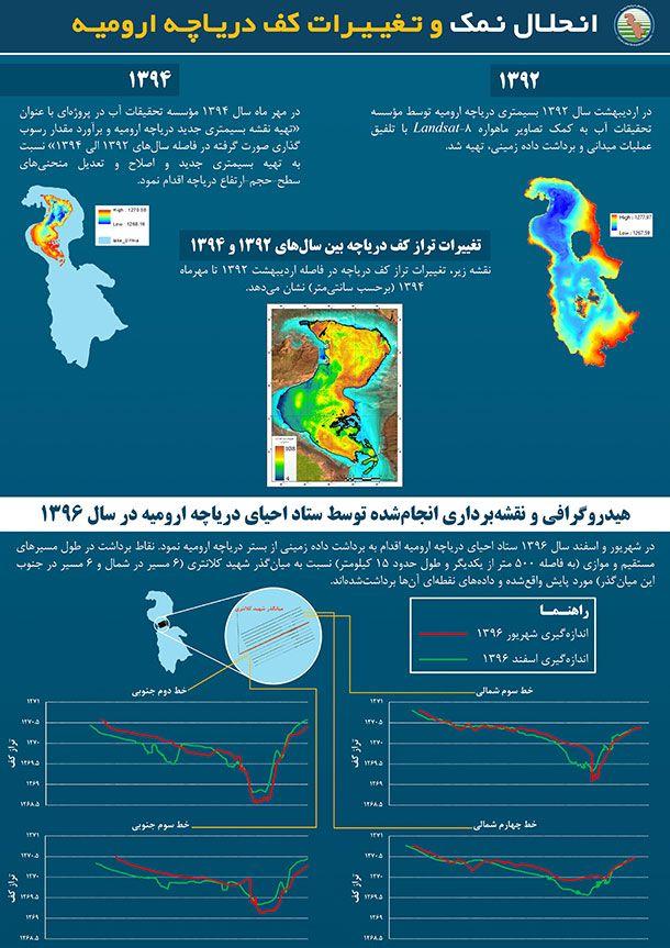 مطالعات هیدروگرافی و نقشهبرداری دریاچه ارومیه