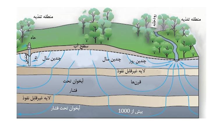 نفوذ آب