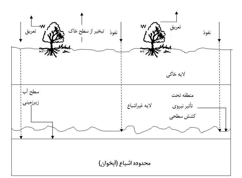 نفوذ مستقیم آب در زمین چگونه است
