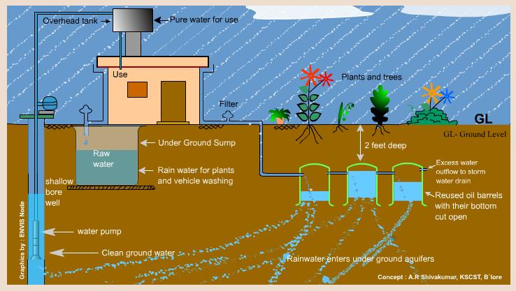 جمع آوری آب باران چیست و چگونه انجام میگیرد