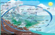 ویژگیهای مهم چرخه آب