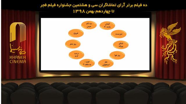 اعلام ده فیلم قرار گرفته در اولین لیست آرای مردمی فیلم فجر