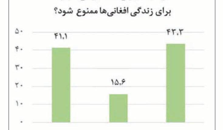 کاربران ایرانی توییتر درباره مهاجران افغانستانی چه نوشتند؟