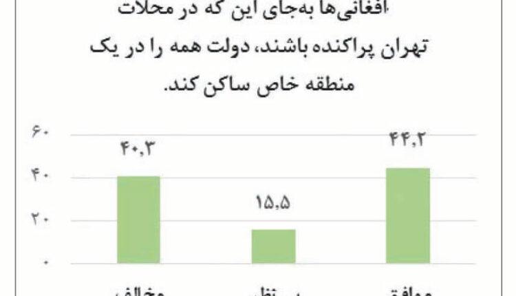 نگرش ايرانيان به مهاجران افغانستانی