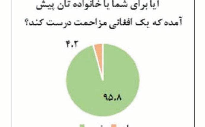 نظرسنجی شرق درباره مهاجران افغان